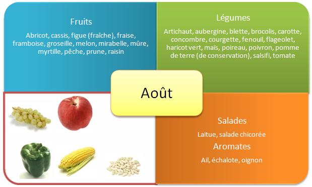 fruits aout